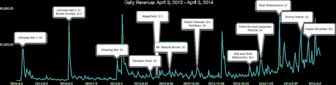 daily revenue