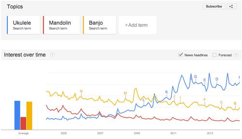 google trends interest over time comparison